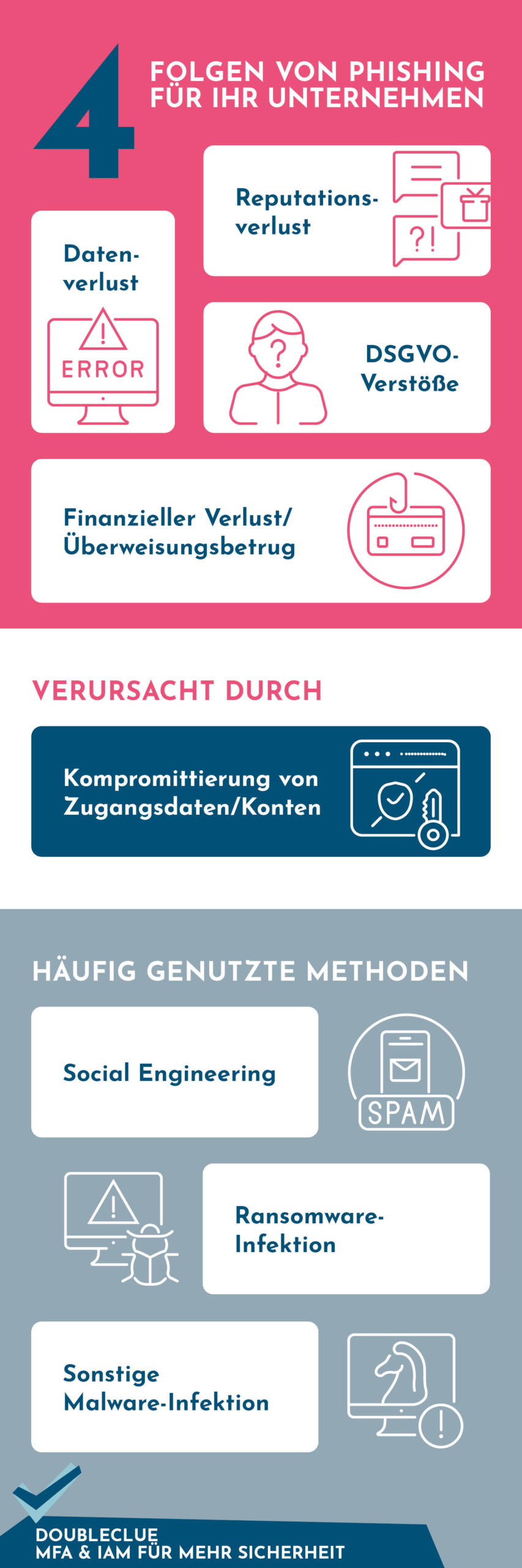 Infografik-Phishing