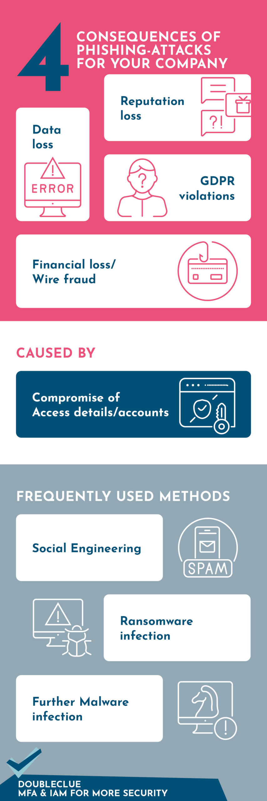 Infographic Phishing